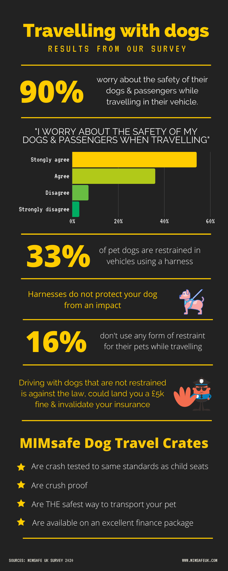 Small dog crate statistics